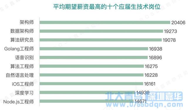 深圳北大青鸟:0基础转行互联网该如何选择?
